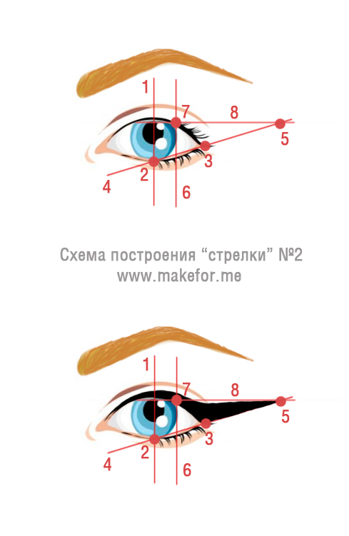 1 через центр глаза.